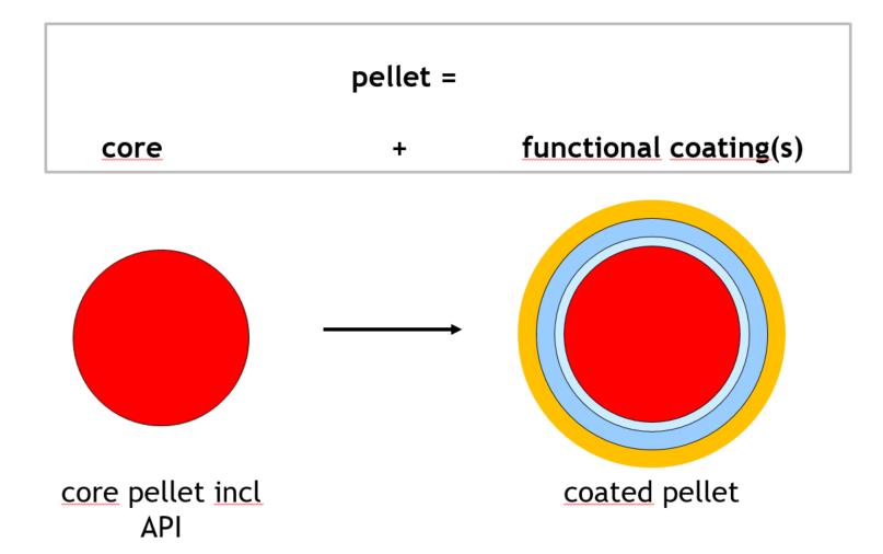 Basic pellet technologies