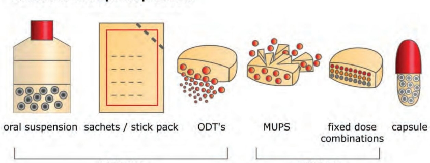 Pellets and micropellets can be further processed into a wide range