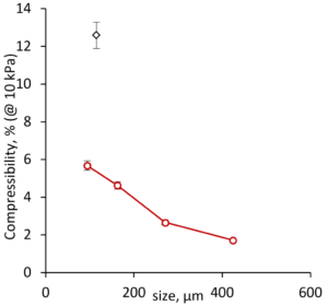 impact of the particle size on powder behavior in a Wurster fluid-bed process