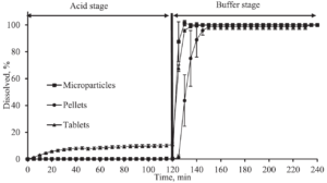 Figure 2: Dissolution versus time from enteric coated prednisolone formulations. The acidic stage is present by a 0.1 M HCl solution for 2 hours, subsequently is switched to a phosphate buffer at pH 6.8 with a duration of 2 more hours.