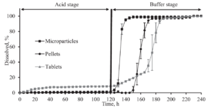 Figure 3: Dissolution versus time from enteric coated prednisolone formulations. The acidic stage (0.1 M HCl) is kept for 2 hours, subsequently is switched to a bicarbonate buffer at pH 6.8 with a duration of 2 hours.