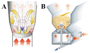 A: GF3™ (fluidized bed); B: ProCell5™ (spouted bed)