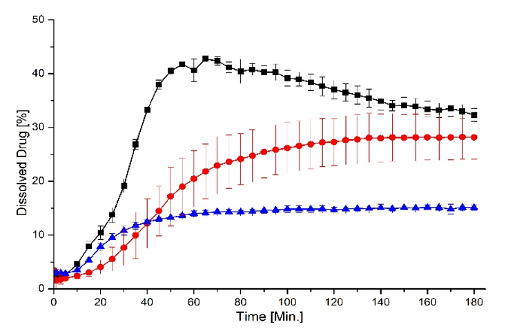 Fig. 3: Dissolution as a function of time. Black: ASD layered pellets (FB). Red: ASD pellets from direct pelletization (SB). Blue: physical mixture.